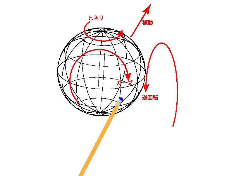 手球の回転軸-02