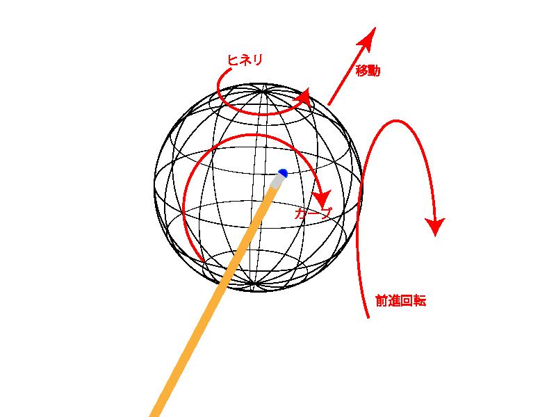 手球の回転軸-01